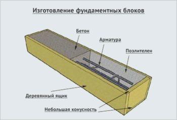 изготовление блоков