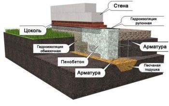 фундамент гаража и стена