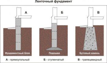 три вида ленточного фундамента