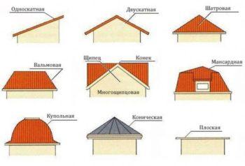 виды крыши