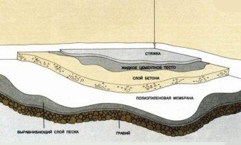 как сделать гидроизоляцию