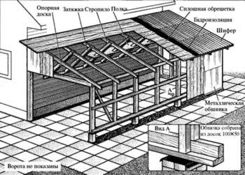 сборка каркаса для строительства гаража