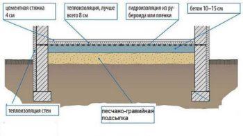 чертеж бетонного пола