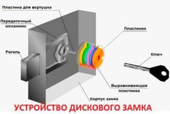 дисковый замок