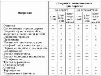 таблица операций по окраске