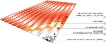 крыша для гаража - материалы