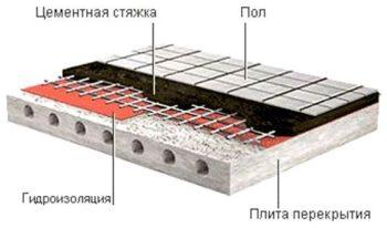 гидроизоляция плиты перекрытия