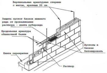 особенности строительства