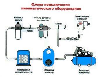 как подключается компрессор