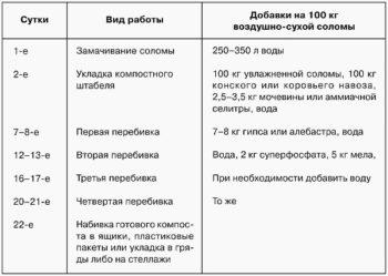 таблица выращивания грибов
