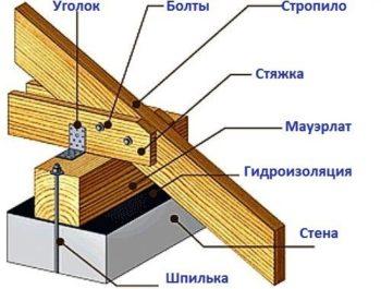 схема сборки крыши