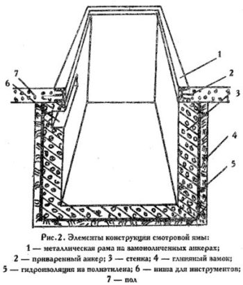 конструкция смотровой ямы