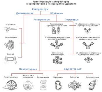 разновидности компрессоров