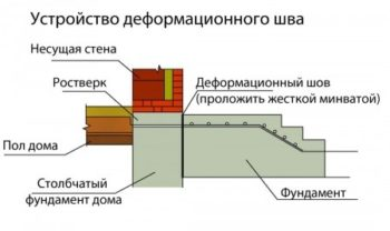 деформационный шов фундамента
