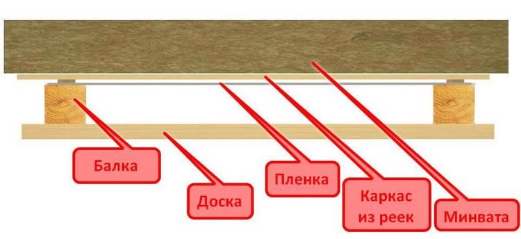 способ утепления потолка