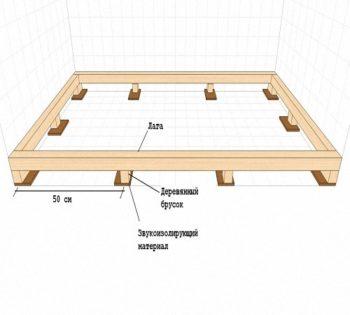 Деревянный пол в гараже: нюансы устройства и специфика организации работ