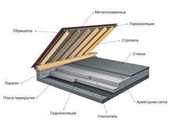схема утепления гаража