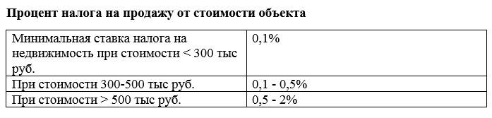 проценты от продажи объекта