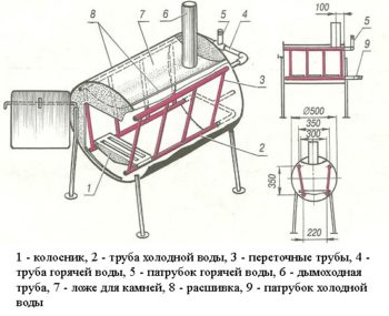 конструкция отопления